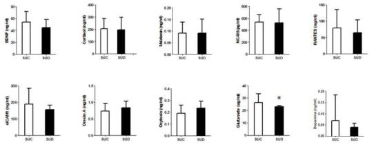 청소년 남자의 스마트폰 과의존군과 대조군 간의 혈중 단백질의 발현량