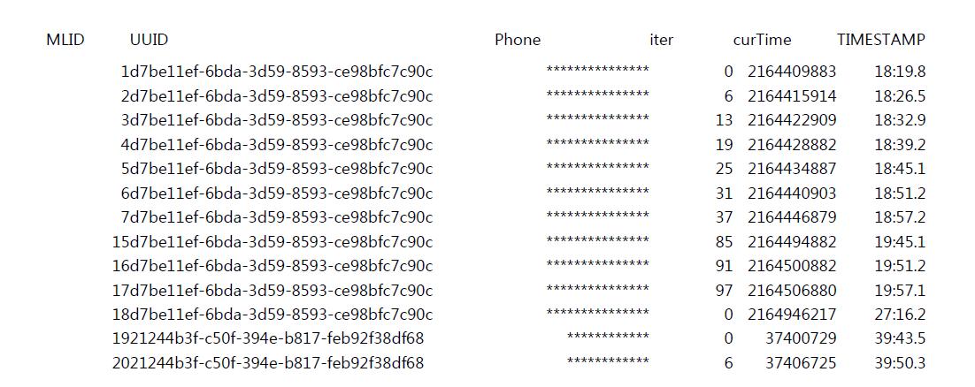 사용량 적재 데이터 현황(일부 예시, 휴대폰 번호 볼드처리)