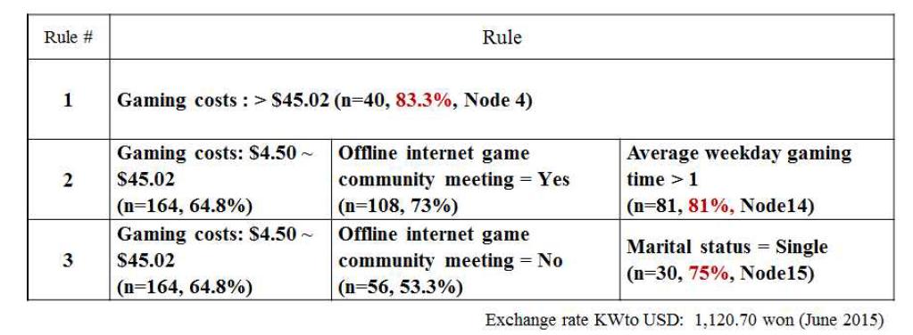 인터넷, 스마트폰 게임의 중독으로 판별되는 가장 유의한 3가지 룰