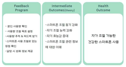 스마트폰 과의존 ICT 피드백 논리 모델(logic model)