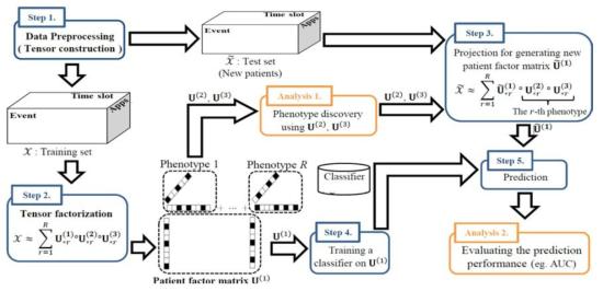 스마트폰 과의존 예측 웹 어플리케이션 개발 도구