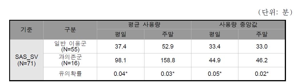 그룹 간 평일/주말 사용량 비교