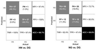 선택된 신경해부학적 특징을 지지 벡터 기계에서 이용했을 때 건강한 피험자군(HN) 및 비질환적 인터넷 게임 피험자군(NG)으로부터 인터넷 게임 중독 질환 피험자군(DG)을 구분하는 정확도