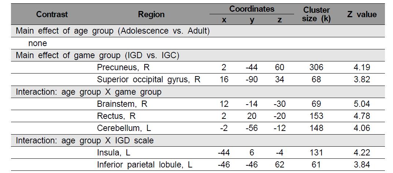 청소년과 후기청소년의 휴지기 상태의 뇌기능연결성 탐색 결과