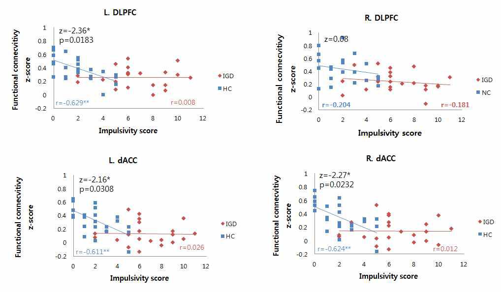우측 OFC에서 DLPFC와 dACC와의 연결성과 충동성 점수의 상관