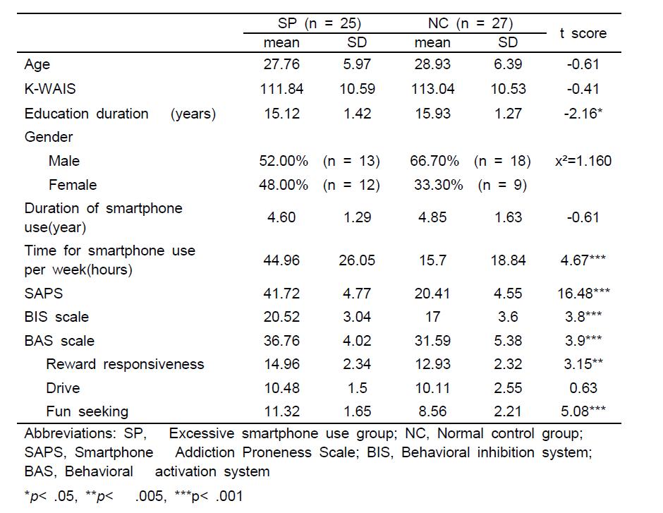 스마트폰 과의존 군과 정상이용군의 인구통계학적 차이