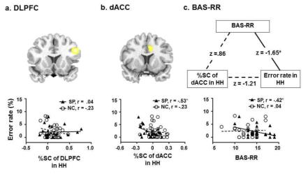 반복 행복 얼굴 제시 시, 행동 반응, 뇌 활성화 변화, 성격 특질의 관계