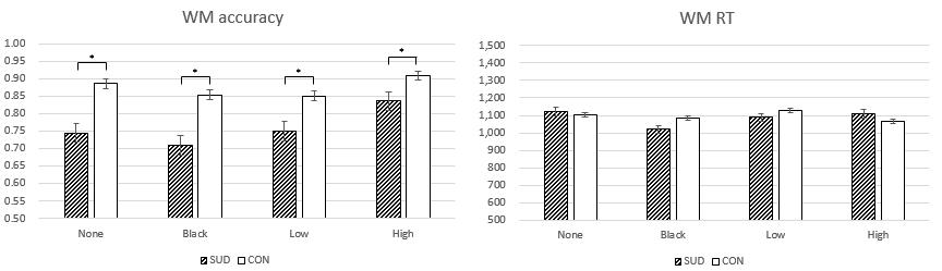 방해 자극 속성에 따른 작업기억 수행 능력 비교