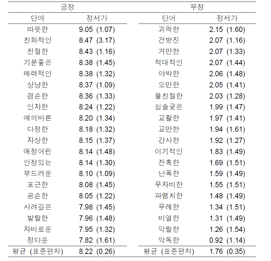 성격단어의 정서가에 대한 평균과 표준편차
