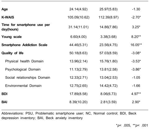 문제적 스마트폰 이용군 및 일반 이용군의 인구통계학적 정보