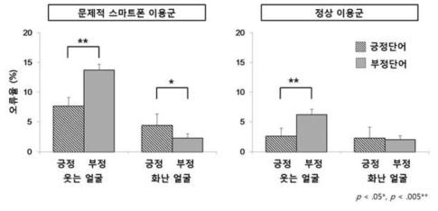 성격단어 점화 후 얼굴정서가판단과제의 오류율