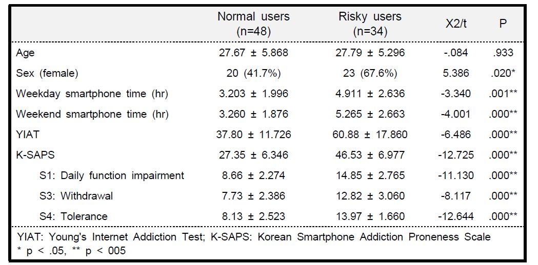 스마트폰 과의존 위험군과 정상대조군의 임상 특성 비교