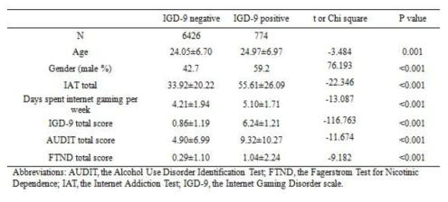 인터넷 게임 과의존군과 일반이용군의 사회인구학적 특징