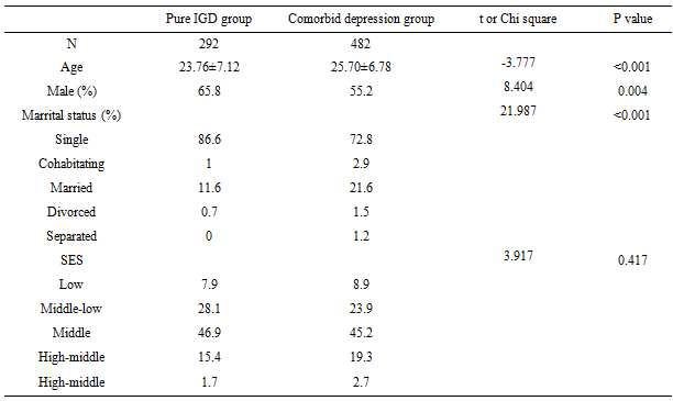 인터넷 게임 과의존군의 우울증 동반 여부에 따른 사회인구학적 특성