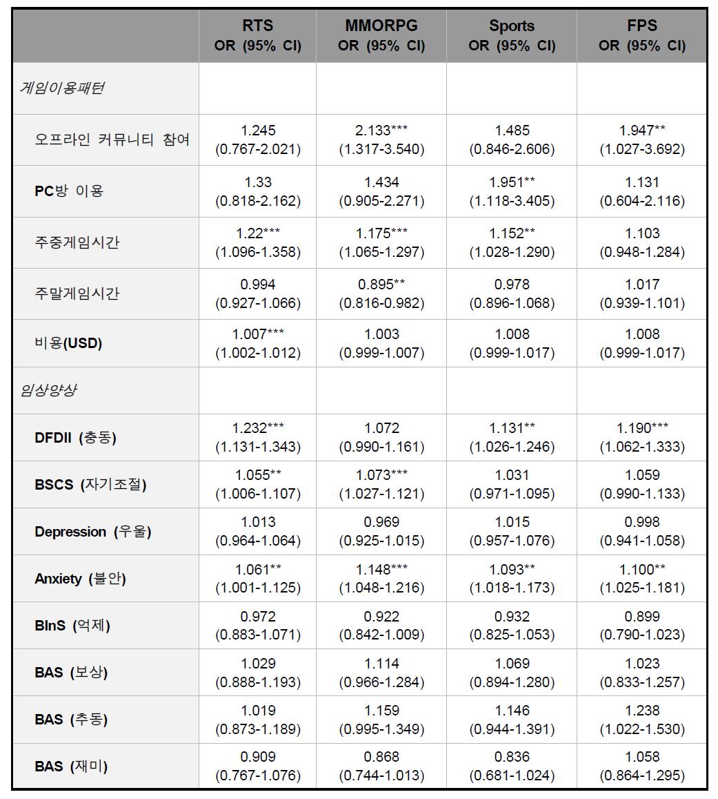 게임 장르별 인터넷 게임 과의존 발생 예측요인 분석