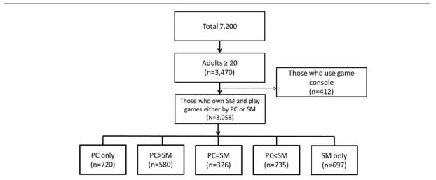 게임 디바이스 이용 패턴 평가를 위한 대상군 선정 과정