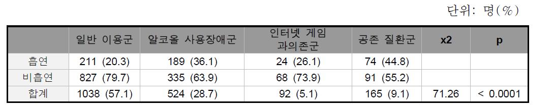 그룹 별 흡연율 비교