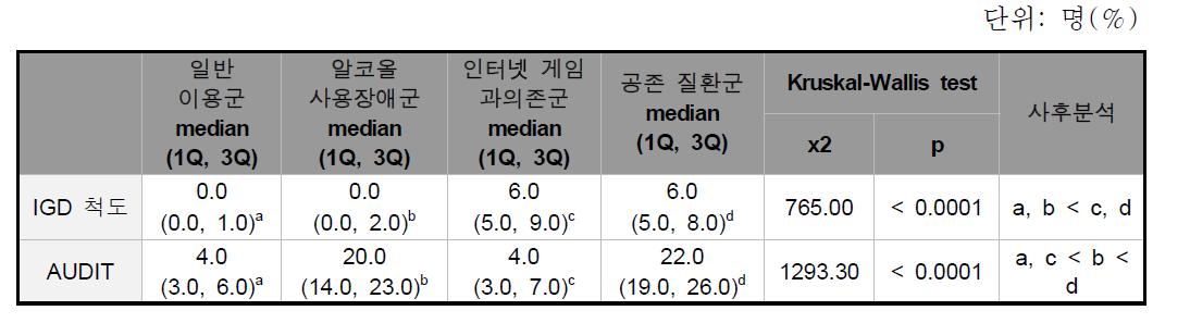 그룹 별 과의존 척도 비교