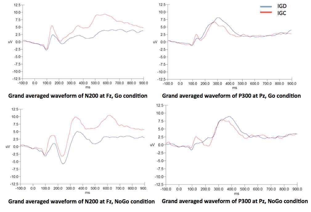 Grand averaged waveform during Go/NoGo task