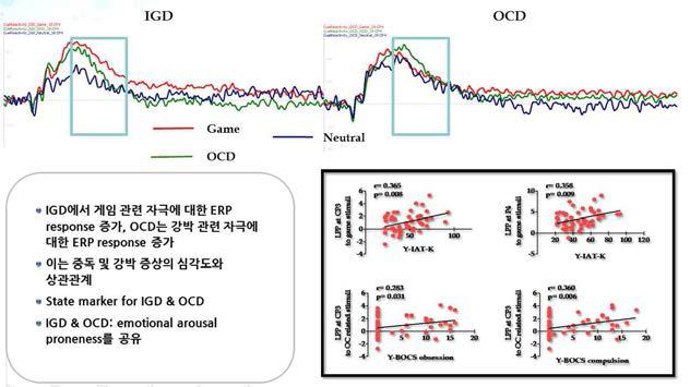 인터넷·게임 중독, 강박증 및 정상대조군에서의 Cue reactivity ERP analysis