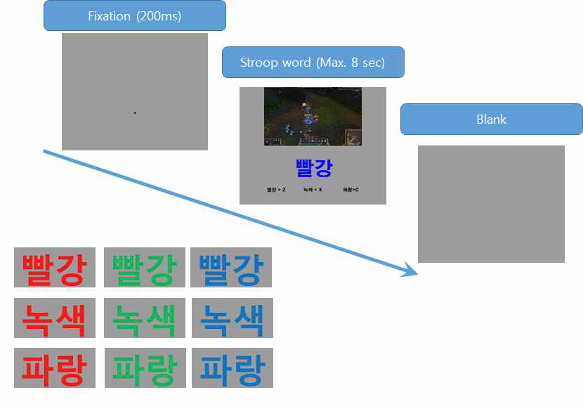 . 인터넷-게임 중독용 스트룹 과제의 예