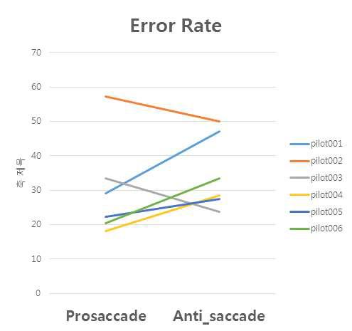 Saccade 과제 수행 시의 error rate 그래프