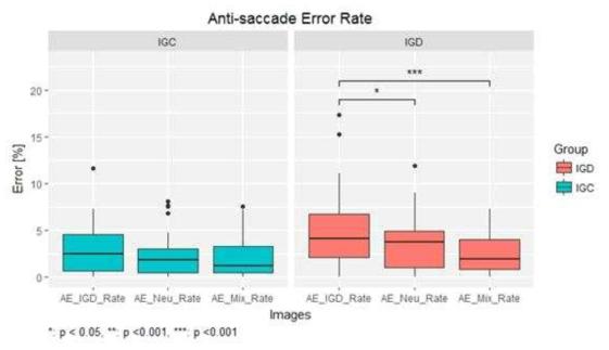 자극조건 종류와 집단에 따른 anti-saccade task의 반응 패턴 차이
