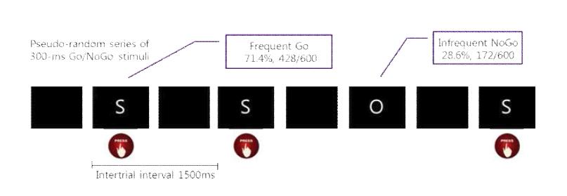 본 연구에서 선정/개발된 Go/NoGo 과제의 디자인