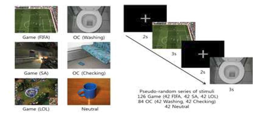 본 연구에서 선정/개발된 Cue reactivity 과제의 디자인