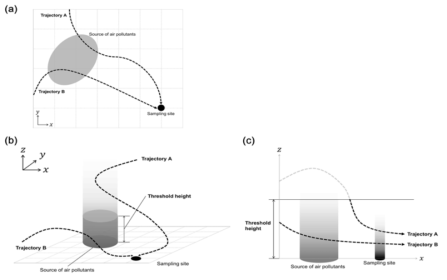 Schematic illustration of the concept of (a) 2D-PSCF and (b, c) 3D-PSCF. According to the 2D-PSCF analysis, Trajectory A and Trajectory B have the same possibility of being contaminated by a ground source of air pollutants. The 3D-PSCF analysis distinguishes Trajectory A from Trajectory B. Trajectory A cannot possibly contact the pollutants from the source area because it passes above the threshold height. The part of Trajectory A passing above the threshold height (gray) is not counted in the 3D-PSCF calculation. Trajectory B and the black part of Trajectory A are counted as valid because they pass below the threshold height.