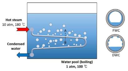 PAFS 시스템에서 예상되는 관내 소수성 표면에서의 응축 현상 모식도