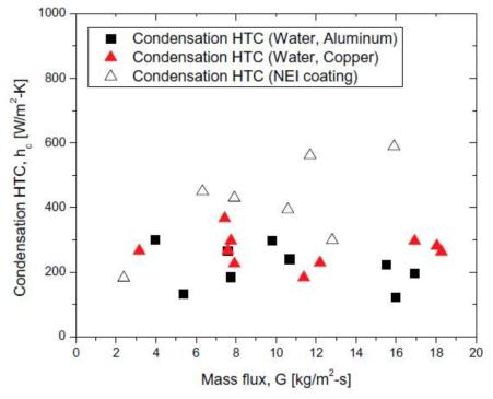 Cheng et al. (2015)의 수평관내 열전달계수 측정 결과 (NEI coating : 소수성 표면 코팅)
