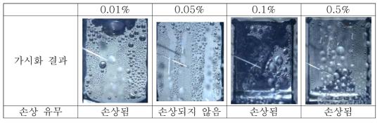 테플론 코팅 용액 농도에 따른 코팅의 응축상황에서의 내구도 평가
