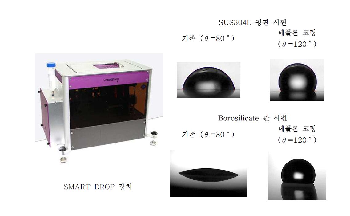 접촉각 측정에 사용된 SMART DROP (좌), 시편 별 접촉각 (우). 상온상압 대기 중에서 3㎕의 D.I water로 측정.