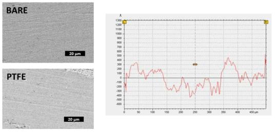 SEM을 이용한 표면 가시화(좌), SUS 테플론 코팅표면의 조도 양상 (가로축 : 측정 길이, 세로축 : 표면 조도(높낮이), 코팅 위치 : 중앙부분)