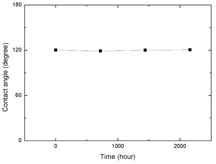 상온/상압 조건 아래, 시간에 따른 테플론 코팅 표면의 접촉각 변화