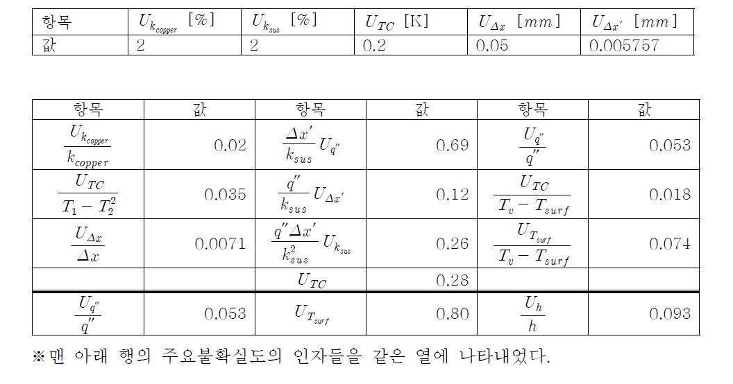 수직평판 응축열전달 실험장치의 측정 인자별 불확실도(상) 및 세부 항목(하)