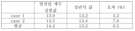 수직평판 열전달계수 실험값과 상관식 값 비교