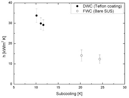 시편별 표면 과냉도(ΔT)에 따른 응축 열전달계수 그래프