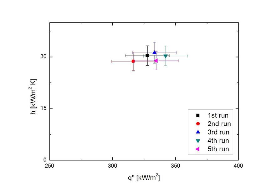 테플론 코팅 표면의 응축열전달 반복성