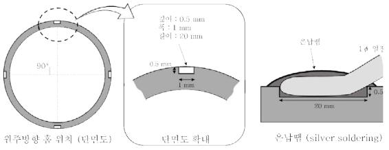 관외벽 열전대 설치용 홈 가공