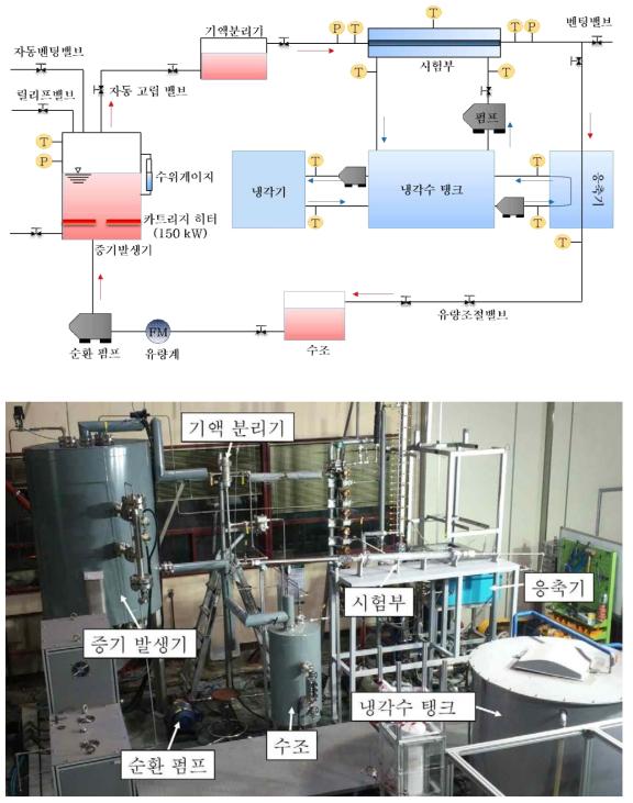 실험 루프 개략도(상) 및 실제 실험 루프 이미지(하)