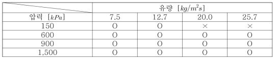 수평관내 적응축 열전달 실험 조건 (압력, 유량)