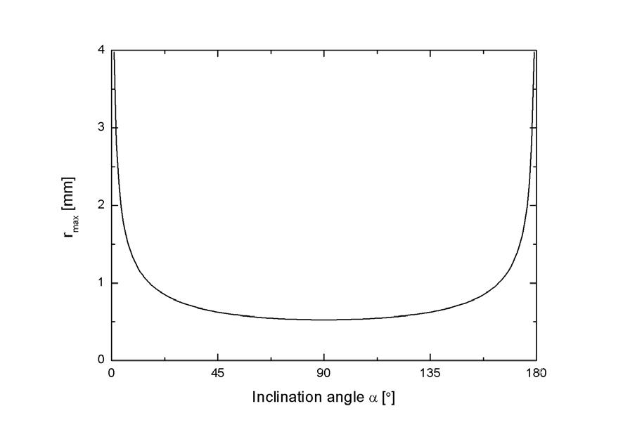 응축 표면 기울기 α에 따른 액적 이탈 반경(rmax). 0˚일 때는 천정면, 180˚일 때는 바닥면을 의미함.