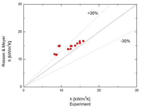 Rosson & Meyer의 상관식과 실험결과 비교