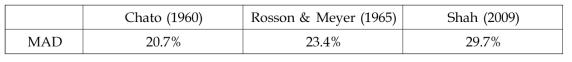 상관식과 막응축 열전달 실험결과에 대한 평균절대편차(MAD)