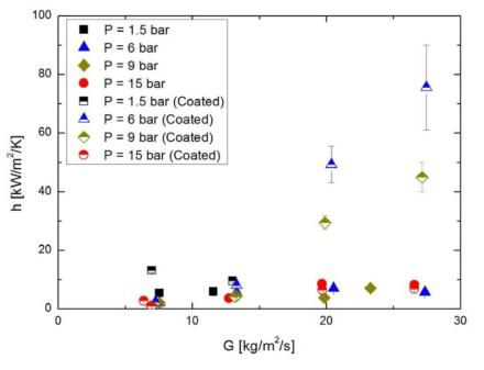 압력 및 유량에 따른 일반관/소수성 코팅된 관내에서의 열전달 계수
