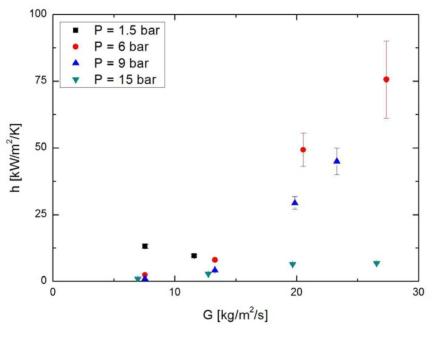 유량에 따른 소수성 코팅된 관에서의 열전달계수