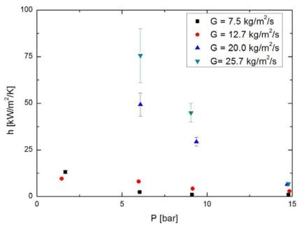 포화압력에 따른 소수성 코팅된 관에서의 열전달계수