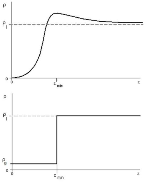 (상) 반 데르 발스 포텐셜에 의해 계산된 밀도 구배, (하) Sharp Kink approximation를 사용하여 구해진 밀도 구배.